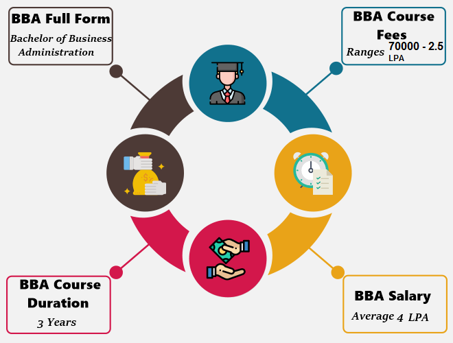 About BBA - BBA fees, Placment, Salary